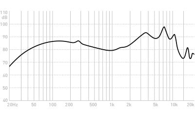 Advanced (adv.sound) M4 earphones frequency graph