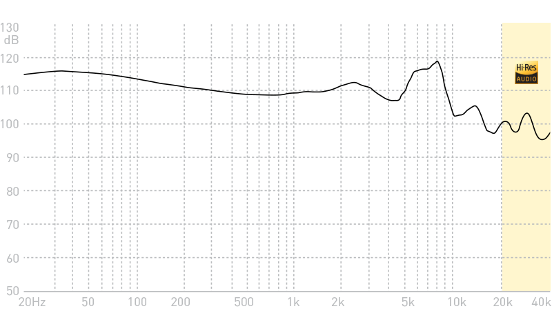 ADVANCED M5-5D Universal / Custom In-ear Monitors Frequency Response Graph