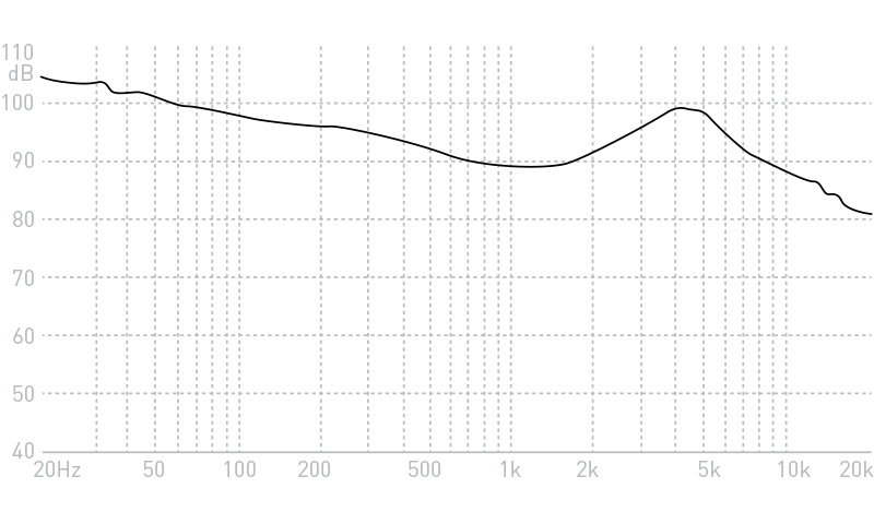 ADVANCED Model X Frequency Response Graph