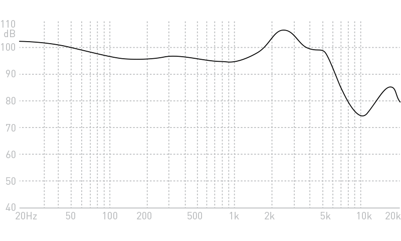 ADV. Nismo Jr In-ear Headset Frequency Response Graph