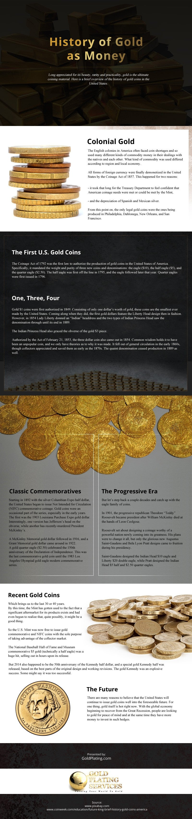 History of Gold as Money [infographic]