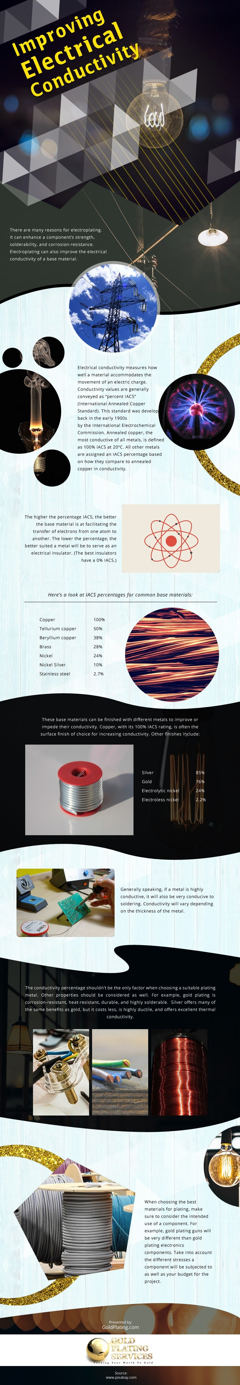 Improving Electrical Conductivity [infographic]
