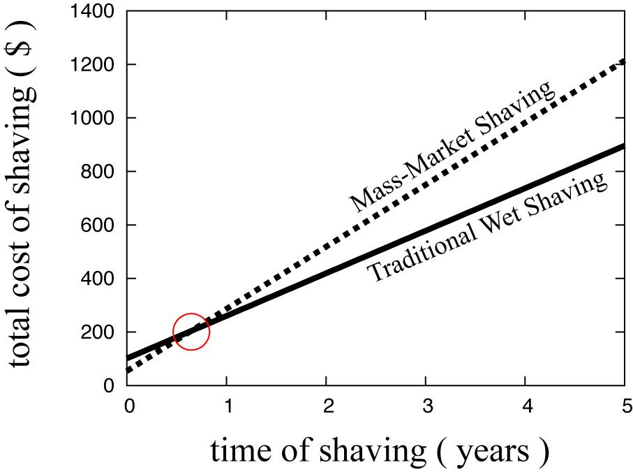 The Benefits of Traditional Wet Shaving