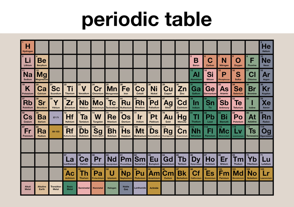 Periodic Table Children's Print