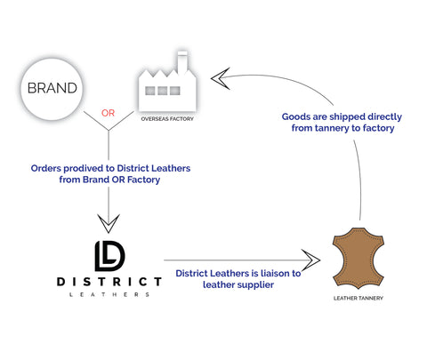 DISTRICT LEATHER SUPPLY DISCOUNT CODE