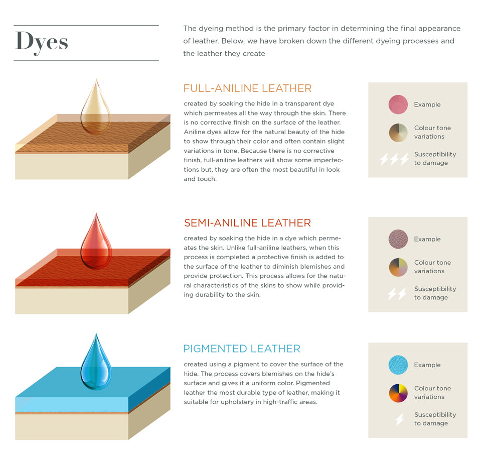 Dyes - Leather Buying Guide. The dyeing method is the primary factor in determining the final appearance of leather. Below, we have broken down the different dyeing processes and the leather they create