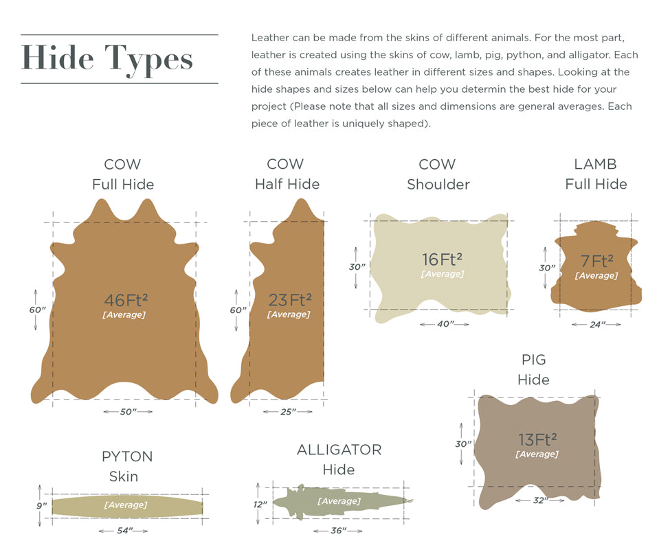 Hide Types - Leather Buying Guide. Leather can be made from the skins of different animals. For the most part, leather is created using the skins of cow, lamb, pig, python, and alligator. Each of these animals creates leather in different sizes and shapes. Looking at the hide shapes and sizes below can help you determin the best hide for your project (Please note that all sizes and dimensions are general averages. Each piece of leather is uniquely shaped).