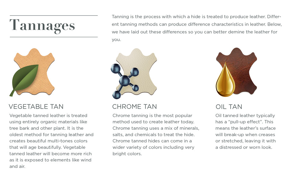 Hide Tannages - Leather Buying Guide. Tanning is the process with which a hide is treated to produce leather. Different tanning methods can produce difference characteristics in leather. Below, we have laid out these differences so you can better demine the leather for you.