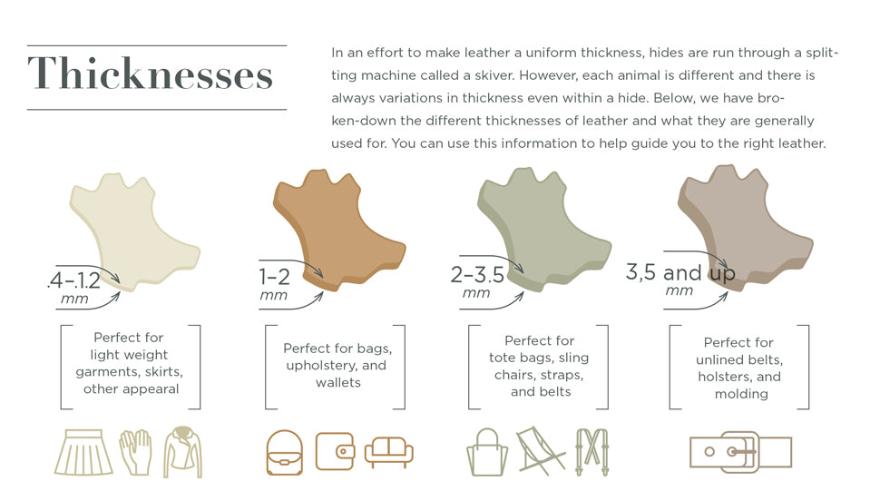 Hide Thickness - Leather Buying Guide. In an effort to make leather a uniform thickness, hides are run through a splitting machine called a skiver. However, each animal is different and there is always variations in thickness even within a hide. Below, we have broken-down the different thicknesses of leather and what they are generally used for. You can use this information to help guide you to the right leather.