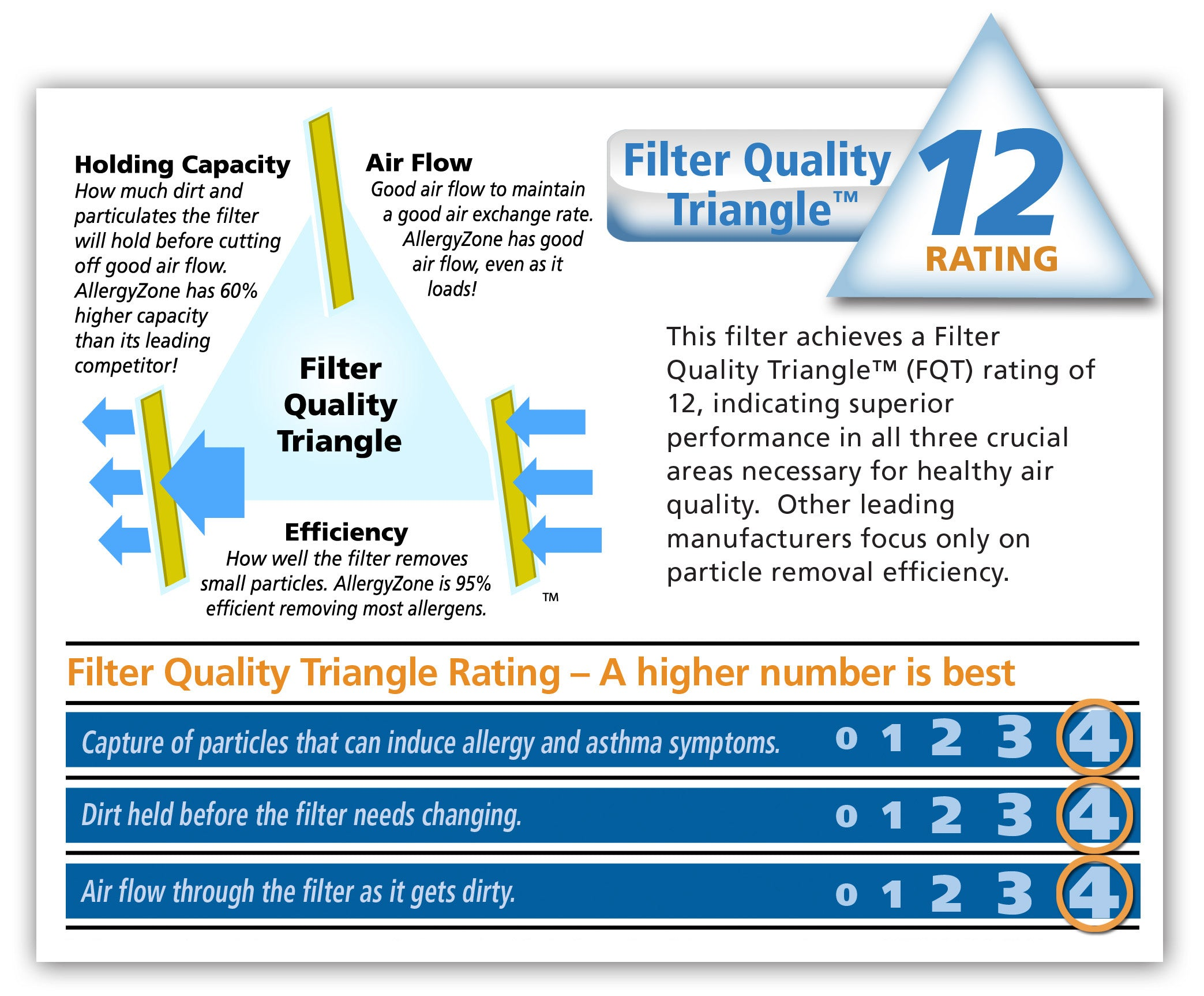 Best furnace air filters for allergies -  Indicating Superior Performance In Three Areas Crucial For Healthy Air Quality Efficiency Air Flow And Holding Capacity No Other Filter Matches The