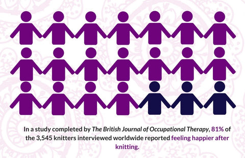 81 percent of 3,545 knitters interviewed worldwide are happier after knitting