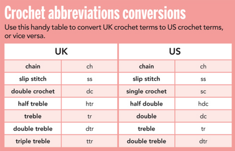 Pink and white text box chart explaining the meanings of multiple basic crochet abbreviations