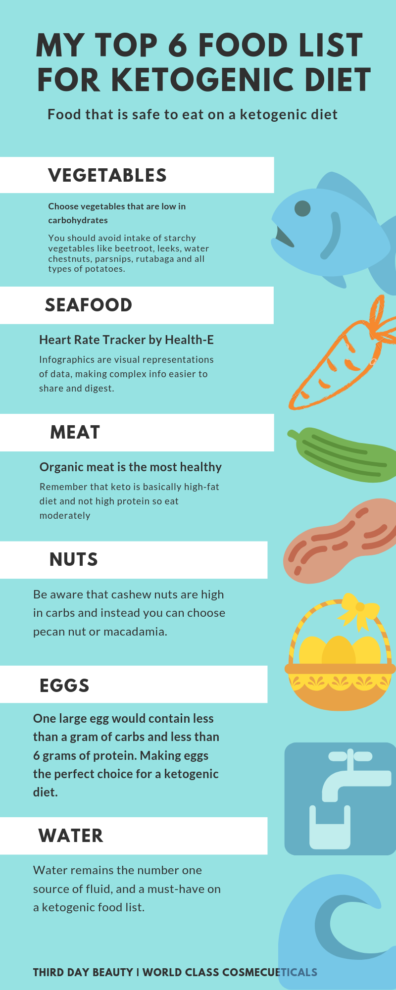 infographics for foodlist for ketogenic diet