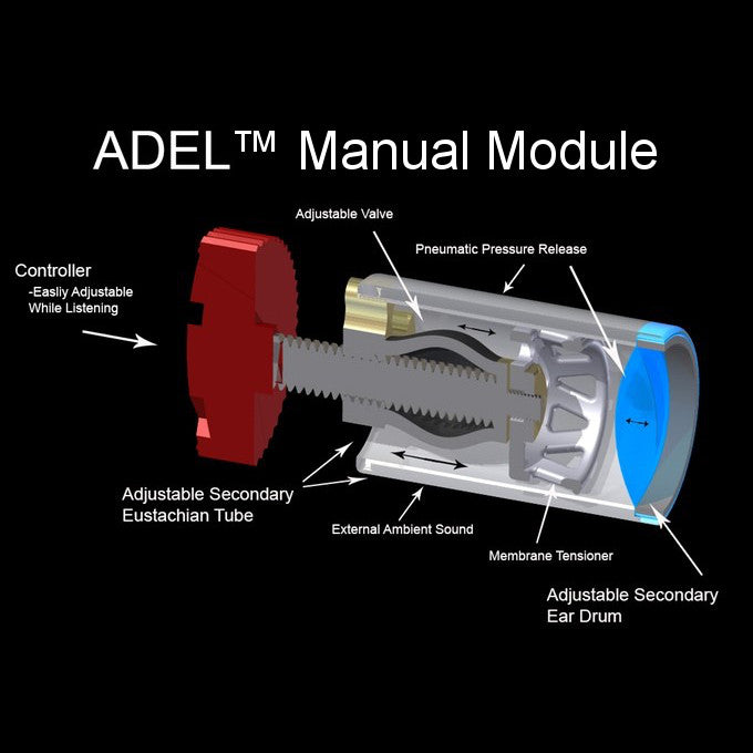 Diagram of ADEL™ Manual Module by Asius Technologies