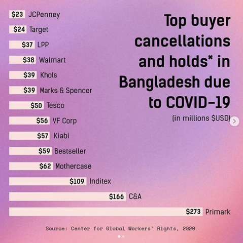 Top Buyer Cancellations & Holds Due to COVID-19