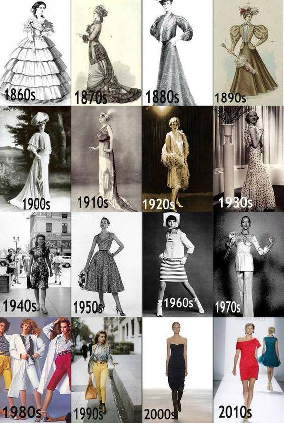 Fashion as Rejection, Fashion as Submission: A History of Opposing Trends