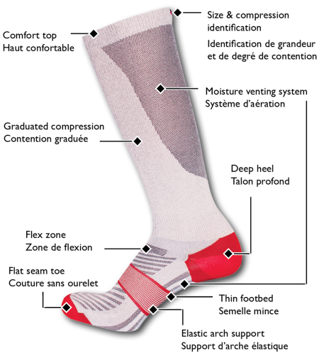 Hockey Compression Socks Points
