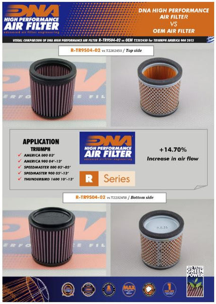 DNA Air Filter for Triumph Thunderbird Storm