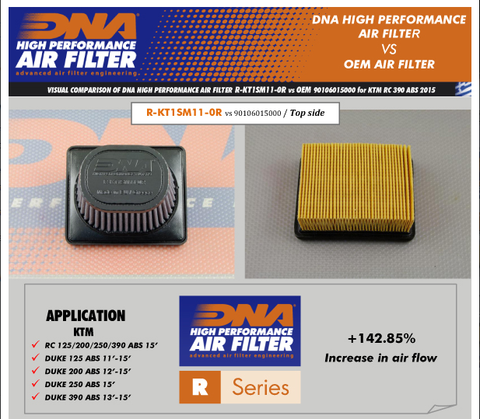 DNA Airfilter for KTM 200/390 - Bike 'N' Biker