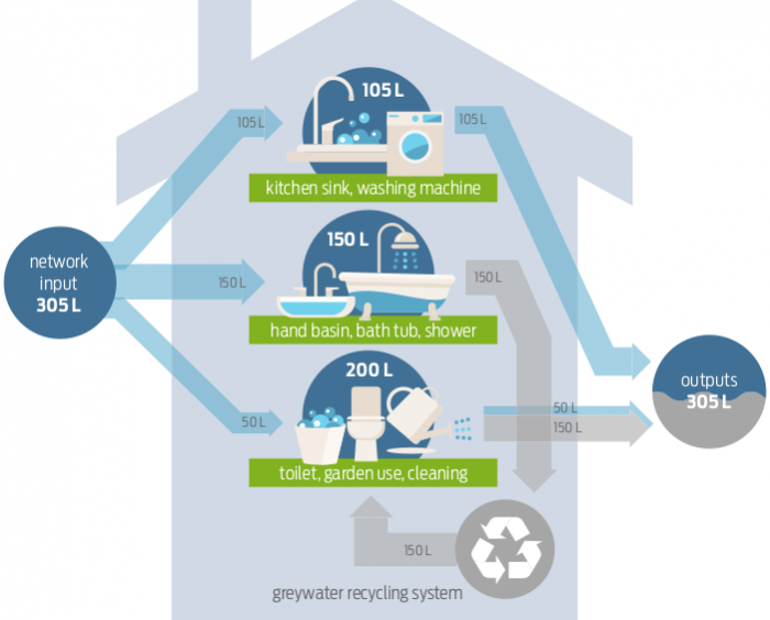 Greywater - from waste to resource