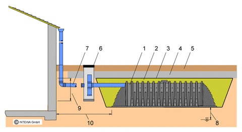DRAINMAX SYSTEM for infiltration of rainwater for a Domestic Home