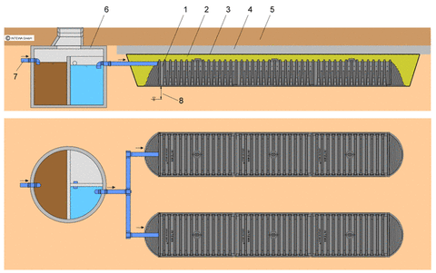 DRAINMAX SYSTEM for infiltration of treated run-off water (Septic Tanks / Sewage Pants)