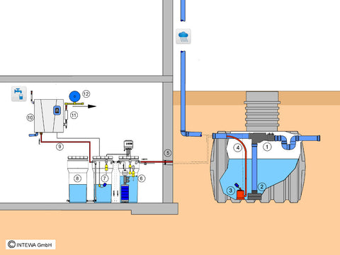 Drinking Water from Rainwater System (House Rainwater Source) - Home and Garden