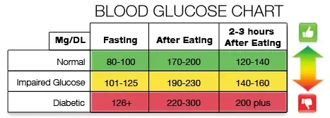 Blood Glucose, Insulin Resistance, and Performance