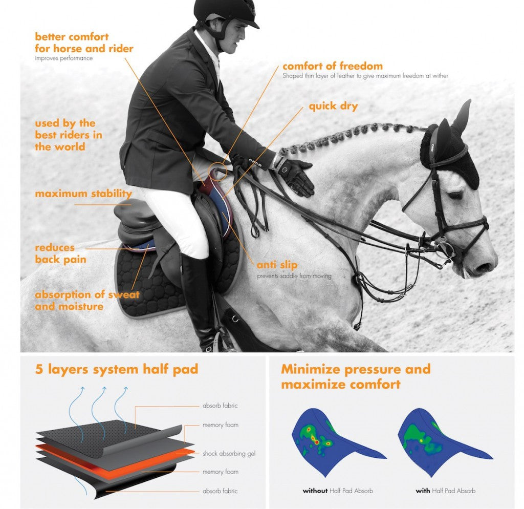 The Kentucky Horsewear Half Pad Absorb is a new revolutionary half pad on the market. Used by many professional riders the Half Pad Absorb is the perfect mix between technology and smart design.  better comfort for both horse and rider which improves the jumping performance comfort of freedom for the horse thanks to the shaped thin layer of leather to give maximum freedom at the wither thanks to the five layer system it gives a maximum stability to the saddle the combination of the memory foam and the shock