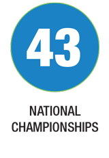 43 National Championships