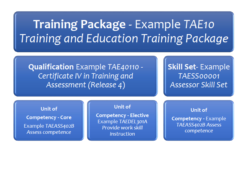 Vocational education and training system.