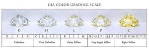 Insider Diamond Secrets: Get More Value from Diamond Color & Clarity