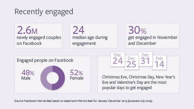 Facebook information about marriage proposals