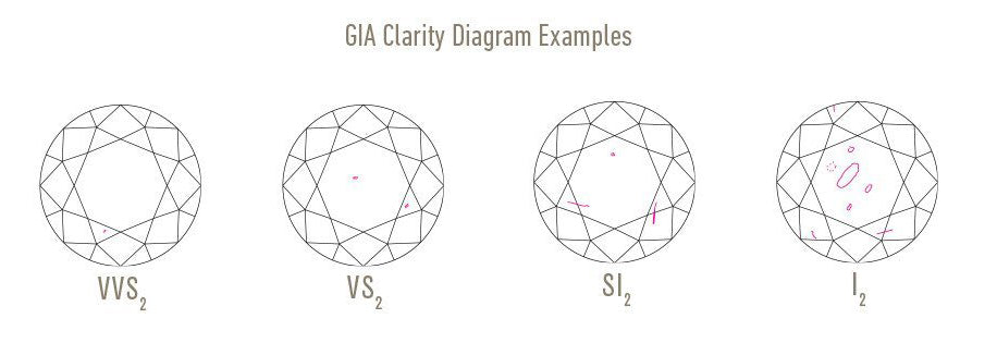examples of inclusions on a gia diamond grading report