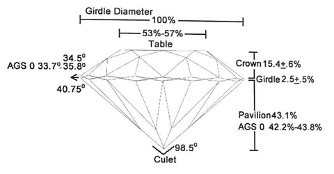 diagram of ideal cut diamond proportions
