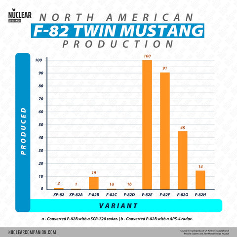 twin mustang production