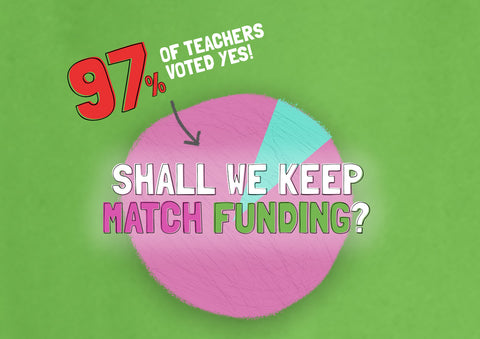97% of you voted yes to keep Match Funding