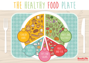 The Healthy Food Plate Poster