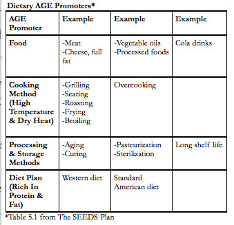 table of dietary advanced glycation end product AGE promoters from the seeds plan book oobroo dot com