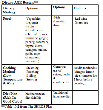 Table of tips to lower advanced glycation end products AGEs from The SEEDS Plan book oobroo dot com