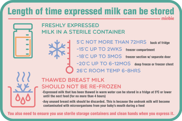 breast milk can be stored for not more than 72h at 5ºC at the back of the fridge, up to 2 weeks in the freezer compartment of a fridge at -15ºC, up to 3 months at -18ºC in the freezer section of fridge that has a separate door for the freezer, 6-12 months at -20ºC in a deep freezer e.g. chest freezer or 6-8h at room temperature at 26ºC or lower. Thawed breast milk should not be re-frozen but it can be stored in the fridge at 5ºC or lower for no more than 4h (for instance until the next feed). Unused milk should be discarded because it will have been contaminated with microorganisms from Bub's mouth during a feed.