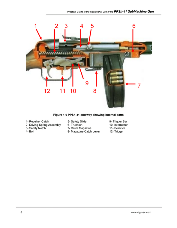 Practical Guide to the Operational Use of the PPSh-41