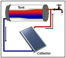 How does the solar water heater work really?