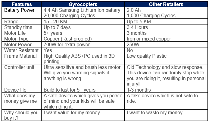 Gyrocopters Vs Other Retailers