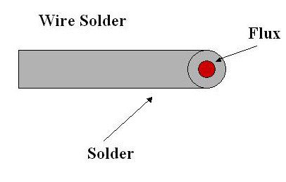 flux core solder diagram