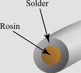 solder rosin core diagram