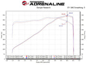 C8 Corvette Exhasut Dyno Sheet