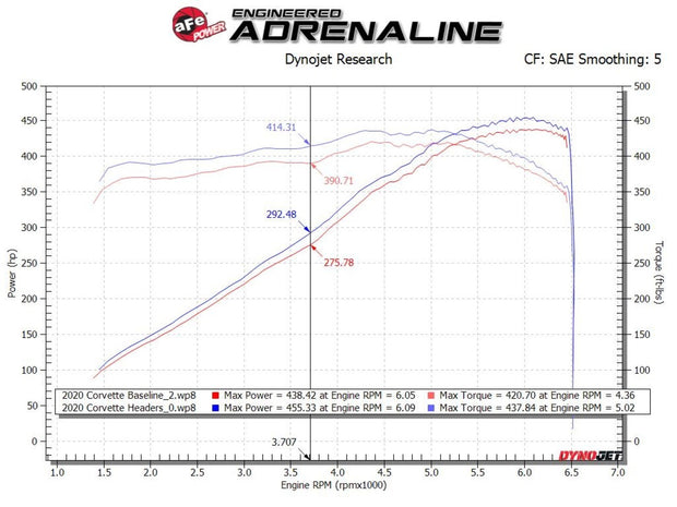 C8 Corvette Long Tube Header Dyno sheet