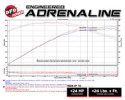 afe dyno sheet for c7 corvette twisted steel down pipes