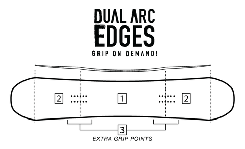 dual arc edges grip on demand sidecut technology